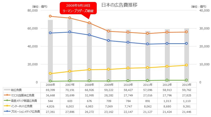 日本の広告費 推移