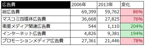 日本の広告費 図表