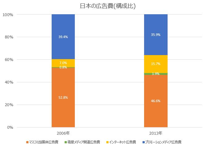 日本の広告費 構成比