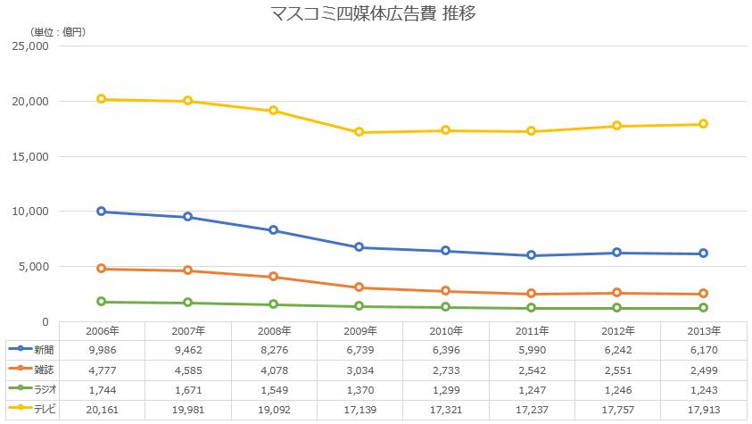 日本の広告費 マスコミ四媒体 推移