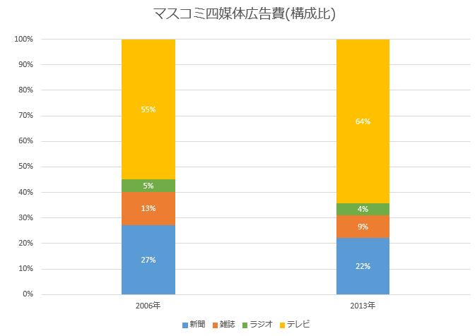 日本の広告費 マスコミ四媒体 図表