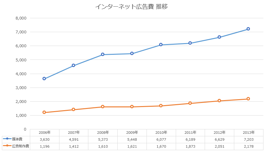 日本の広告費 インターネット 推移