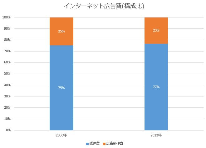 日本の広告費 インターネット 構成比
