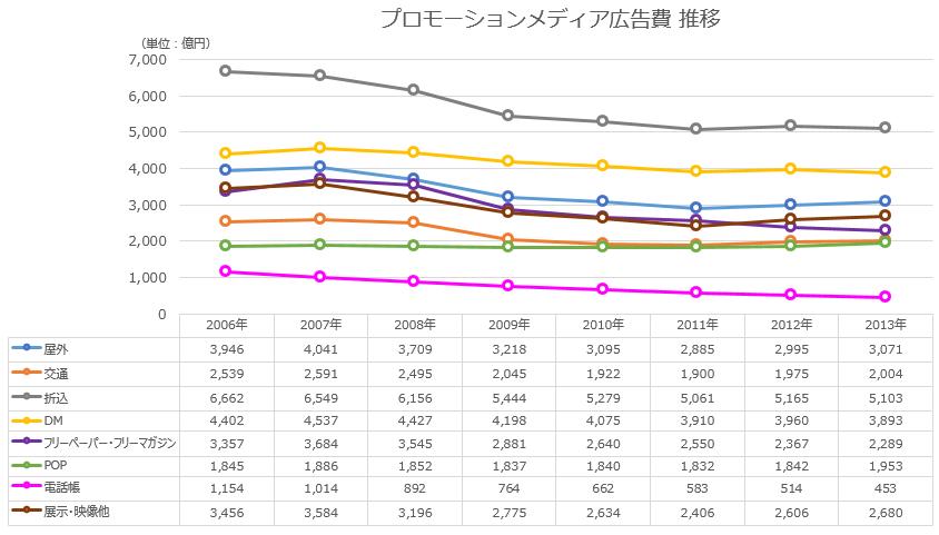 日本の広告費 プロモーションメディア関連 推移