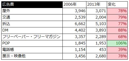 日本の広告費 プロモーションメディア 推移