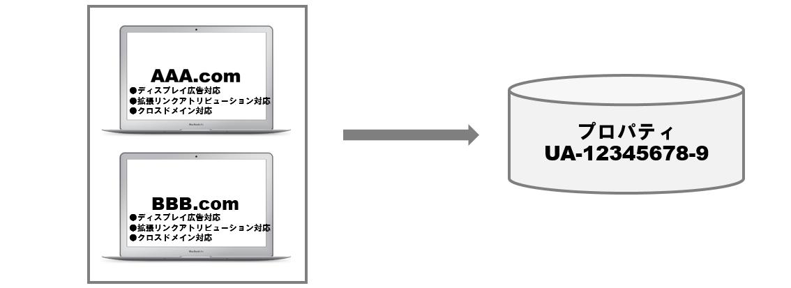 ディスプレイ広告+拡張リンクアトリビューション+クロスドメイン対応