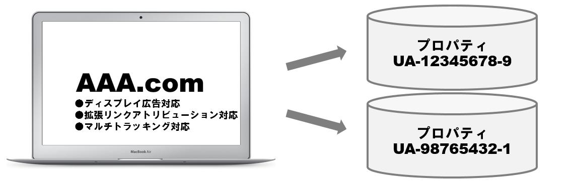 ディスプレイ広告+拡張リンクアトリビューション+マルチトラッキング対応