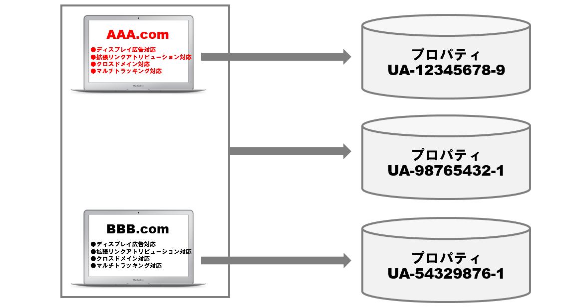 ディスプレイ広告+拡張リンクアトリビューション+クロスドメイン+マルチトラッキング対応