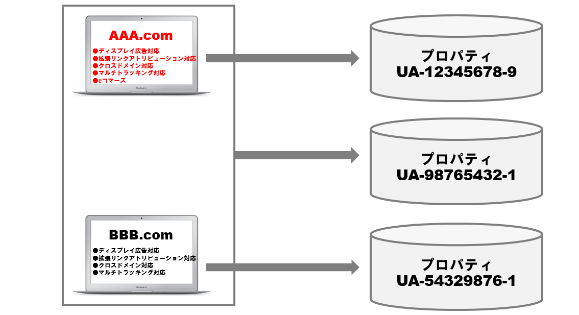 ディスプレイ広告+拡張リンクアトリビューション+クロスドメイン+マルチトラッキング+eコマース対応