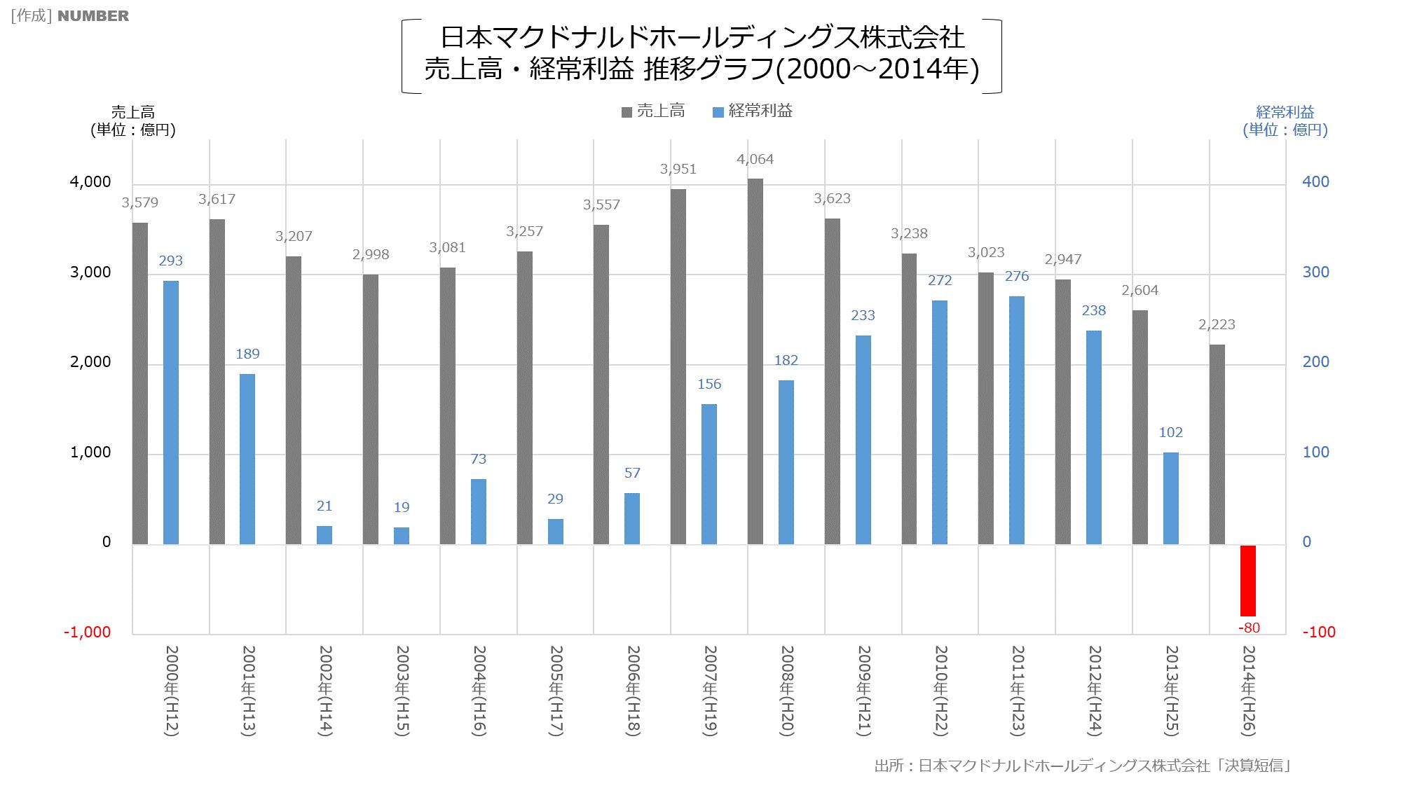 日本マクドナルドホールディングス株式会社 売上高・経常利益 推移グラフ(2000~2014年)
