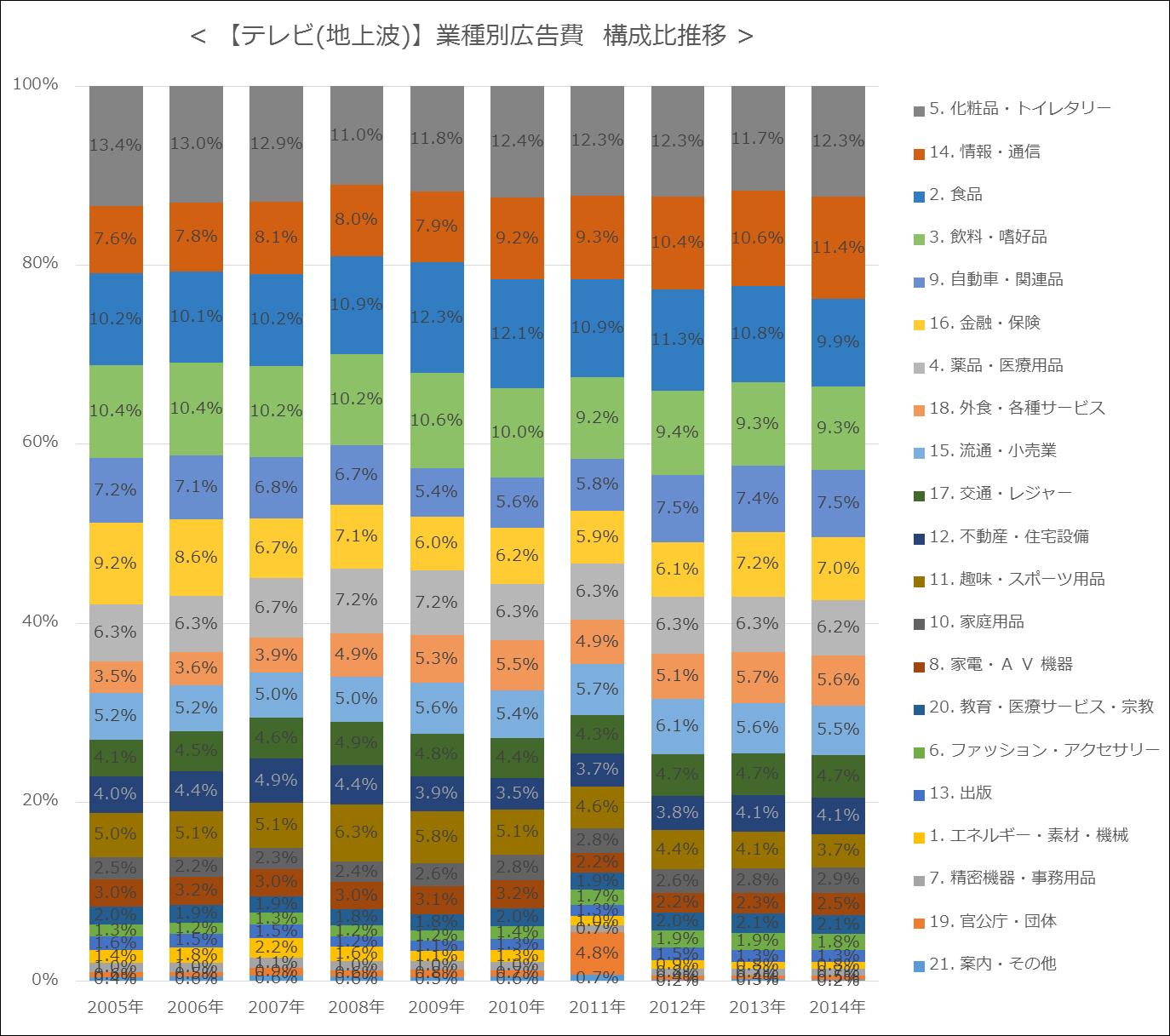 【テレビ(地上波)】業種別広告費  構成比推移