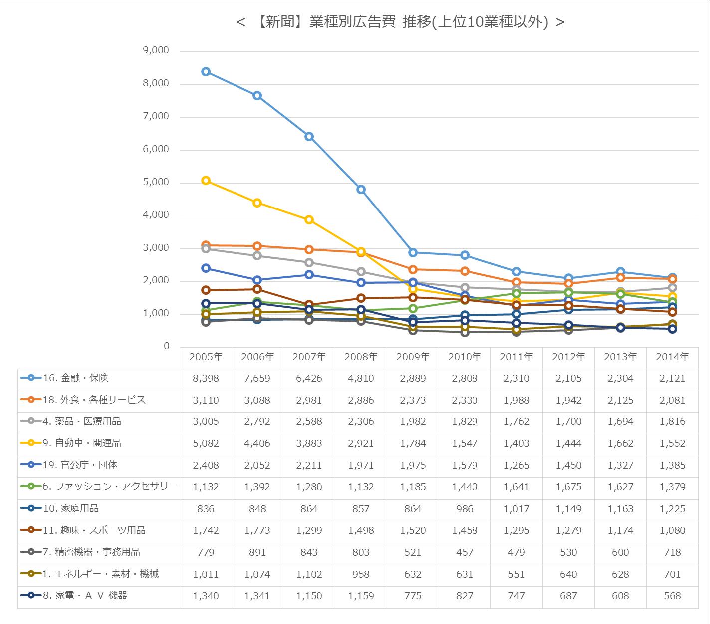 【新聞】業種別広告費 推移(上位10業種以外)