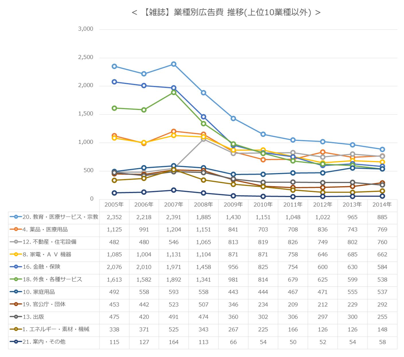 【雑誌】業種別広告費 推移(上位10業種以外)