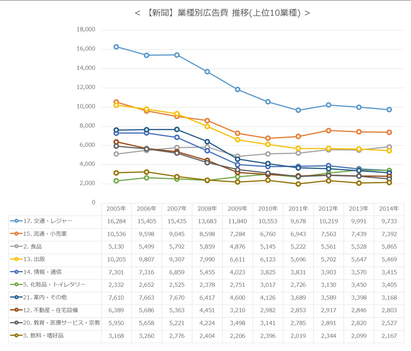 【新聞】業種別広告費 推移(上位10業種)