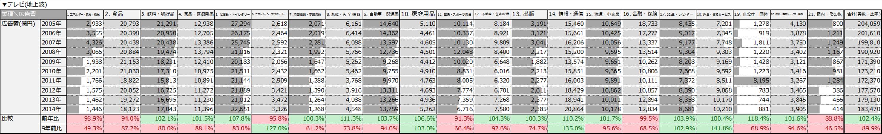 テレビ(実数値)