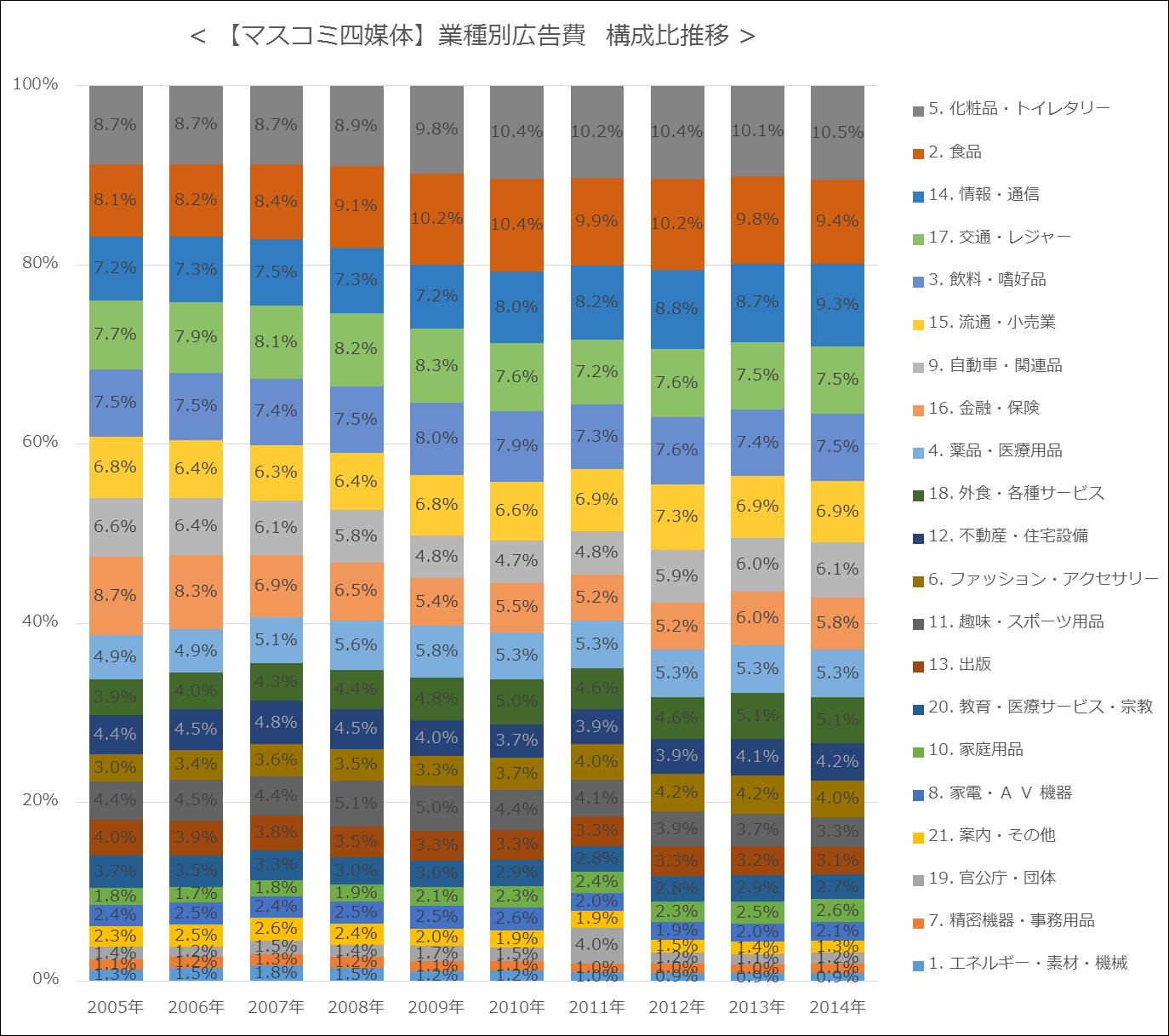 【マスコミ四媒体】業種別広告費  構成比推移