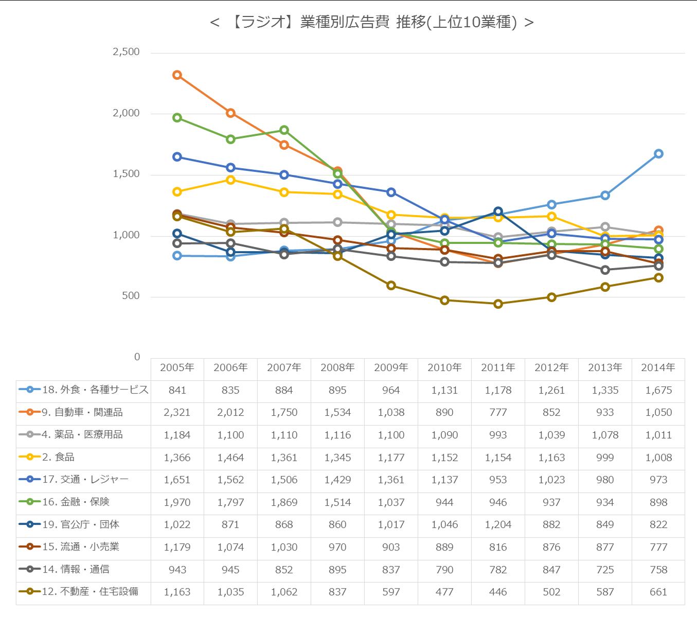 【ラジオ】業種別広告費 推移(上位10業種)