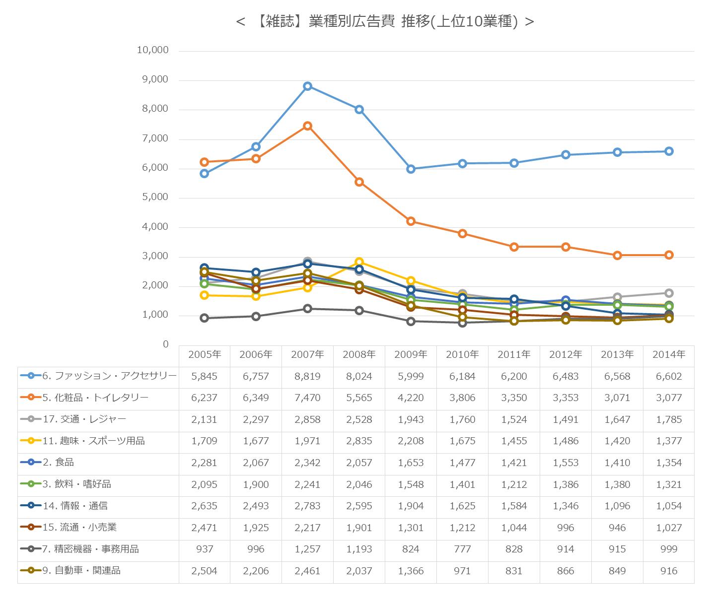 【雑誌】業種別広告費 推移(上位10業種)