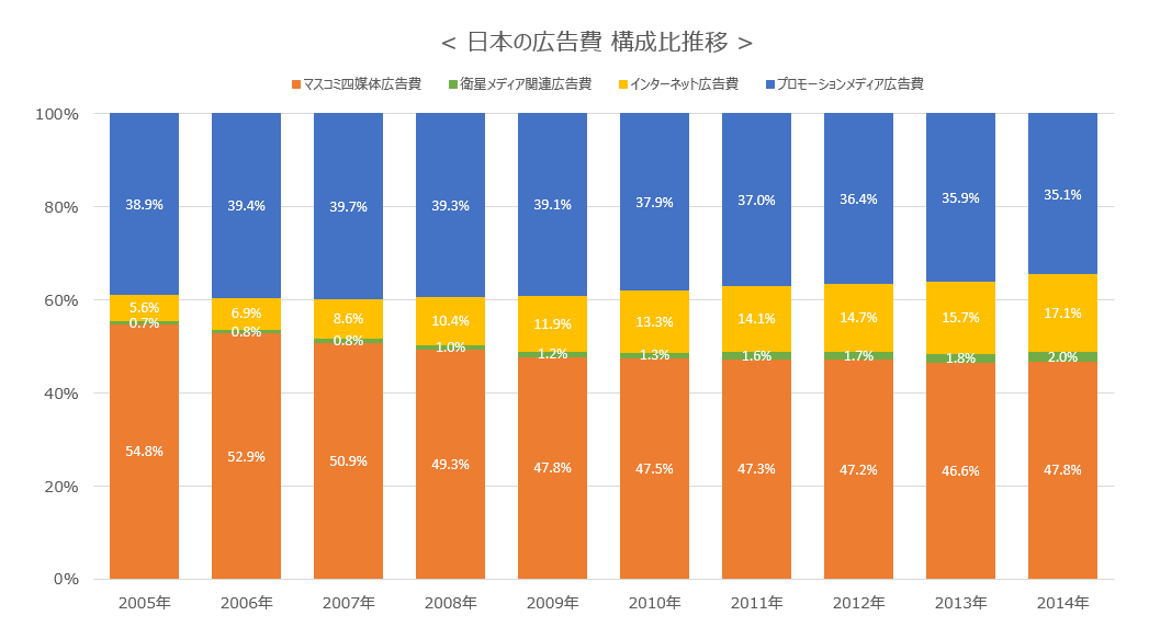 日本の広告費 構成比推移