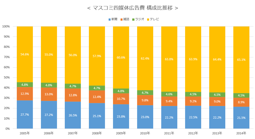 マスコミ四媒体広告費 構成比推移