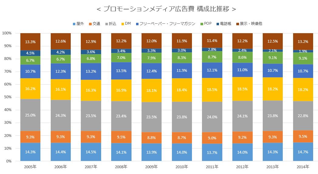 プロモーションメディア広告費 構成比推移
