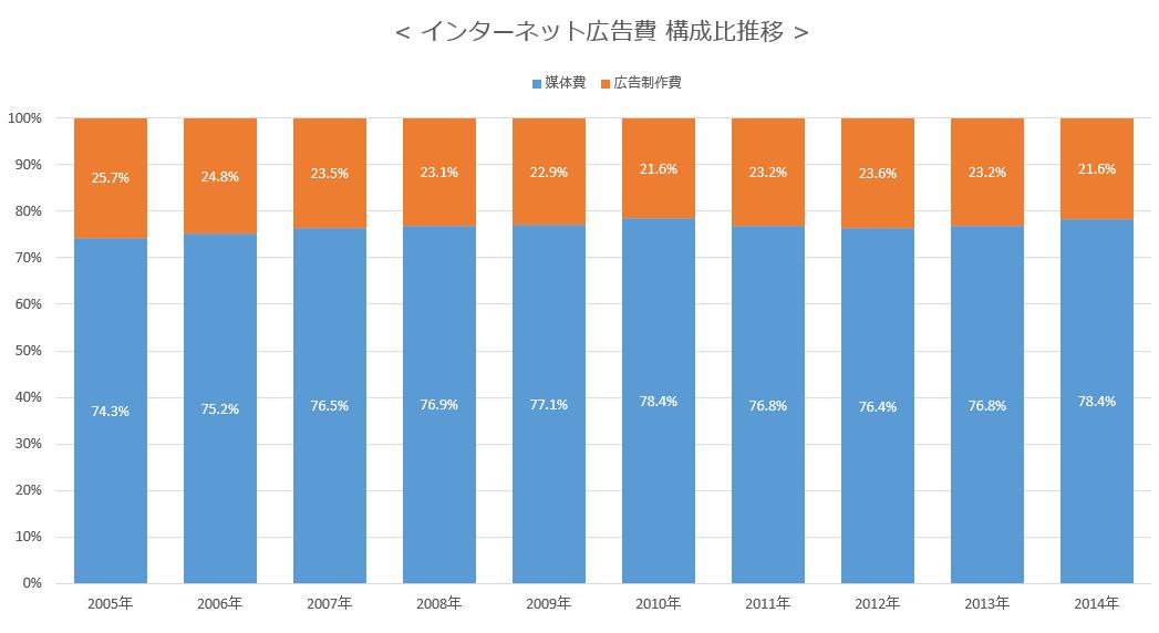 インターネット広告費 構成比推移