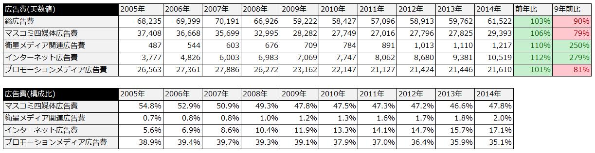 日本の広告費 数値一覧