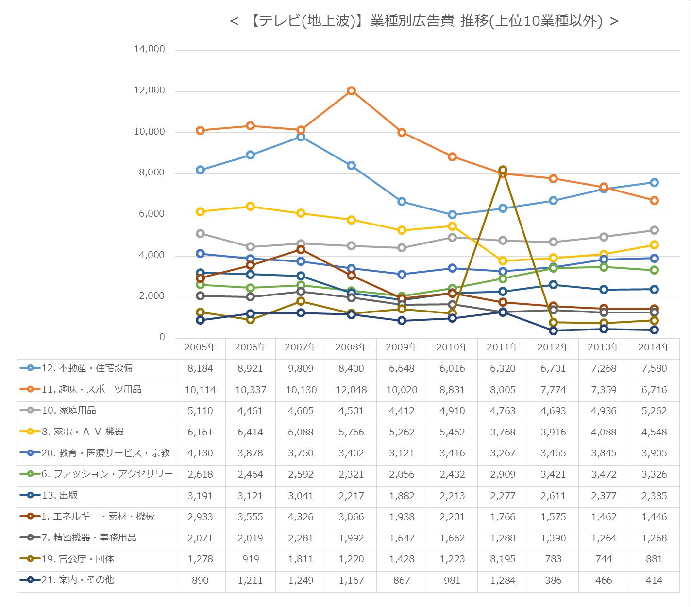 【テレビ(地上波)】業種別広告費 推移(上位10業種以外)