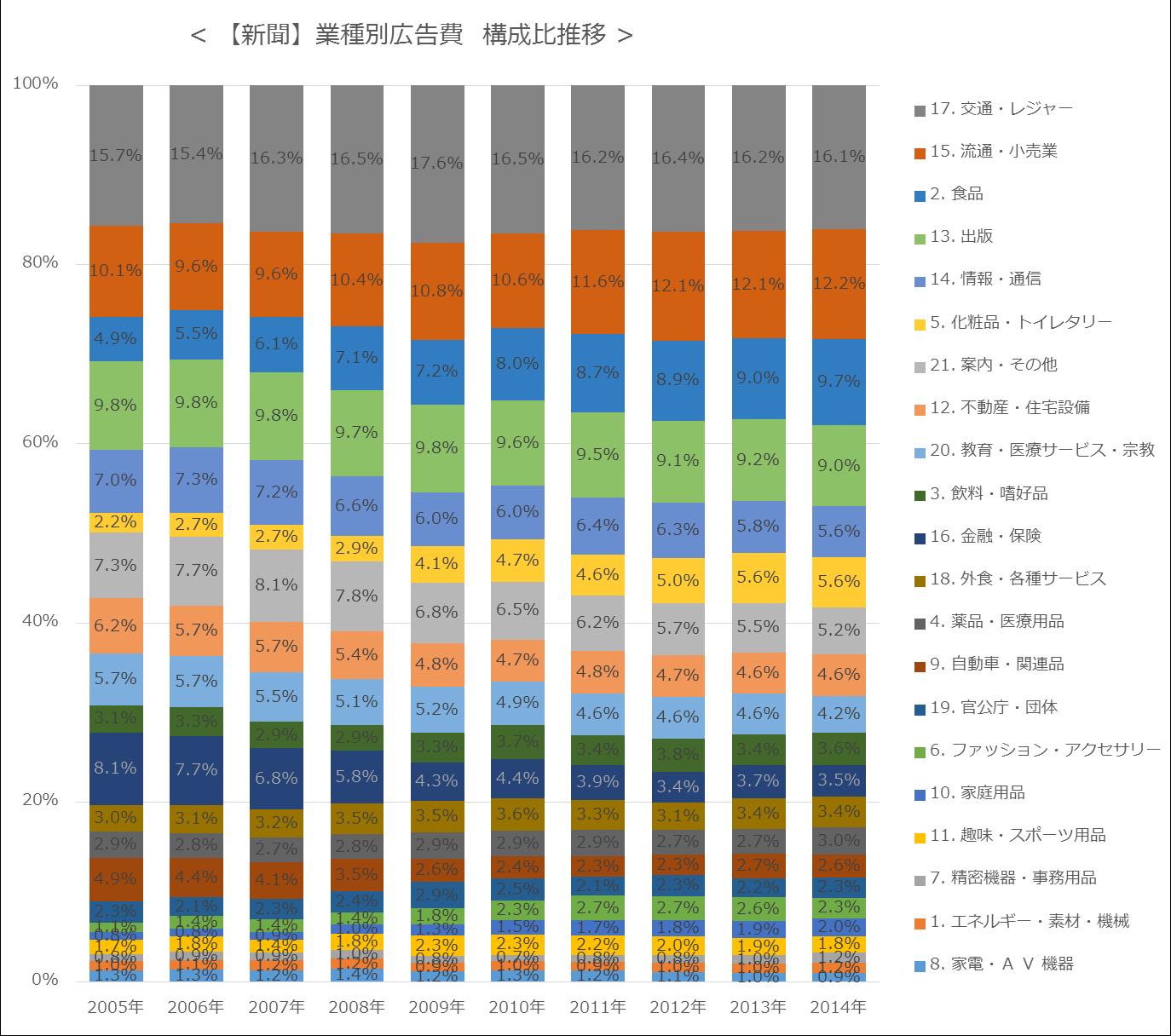 【新聞】業種別広告費  構成比推移