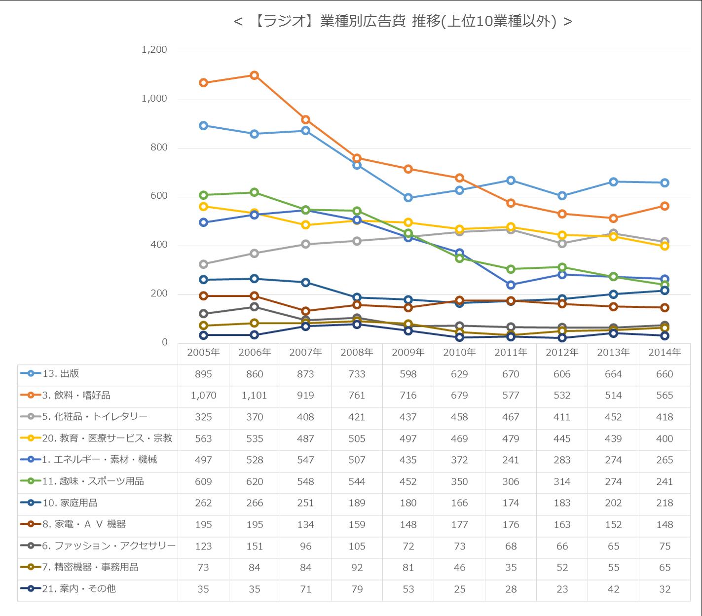 【ラジオ】業種別広告費 推移(上位10業種以外)