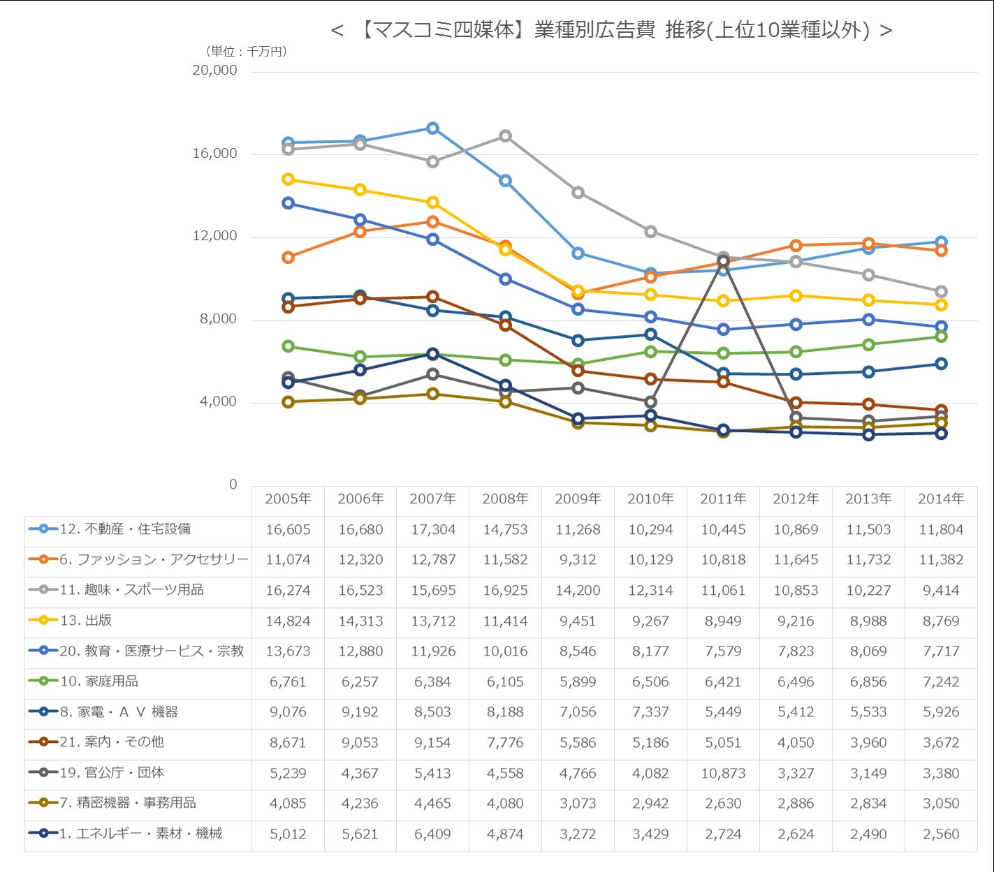 【マスコミ四媒体】業種別広告費 推移(上位10業種以外)