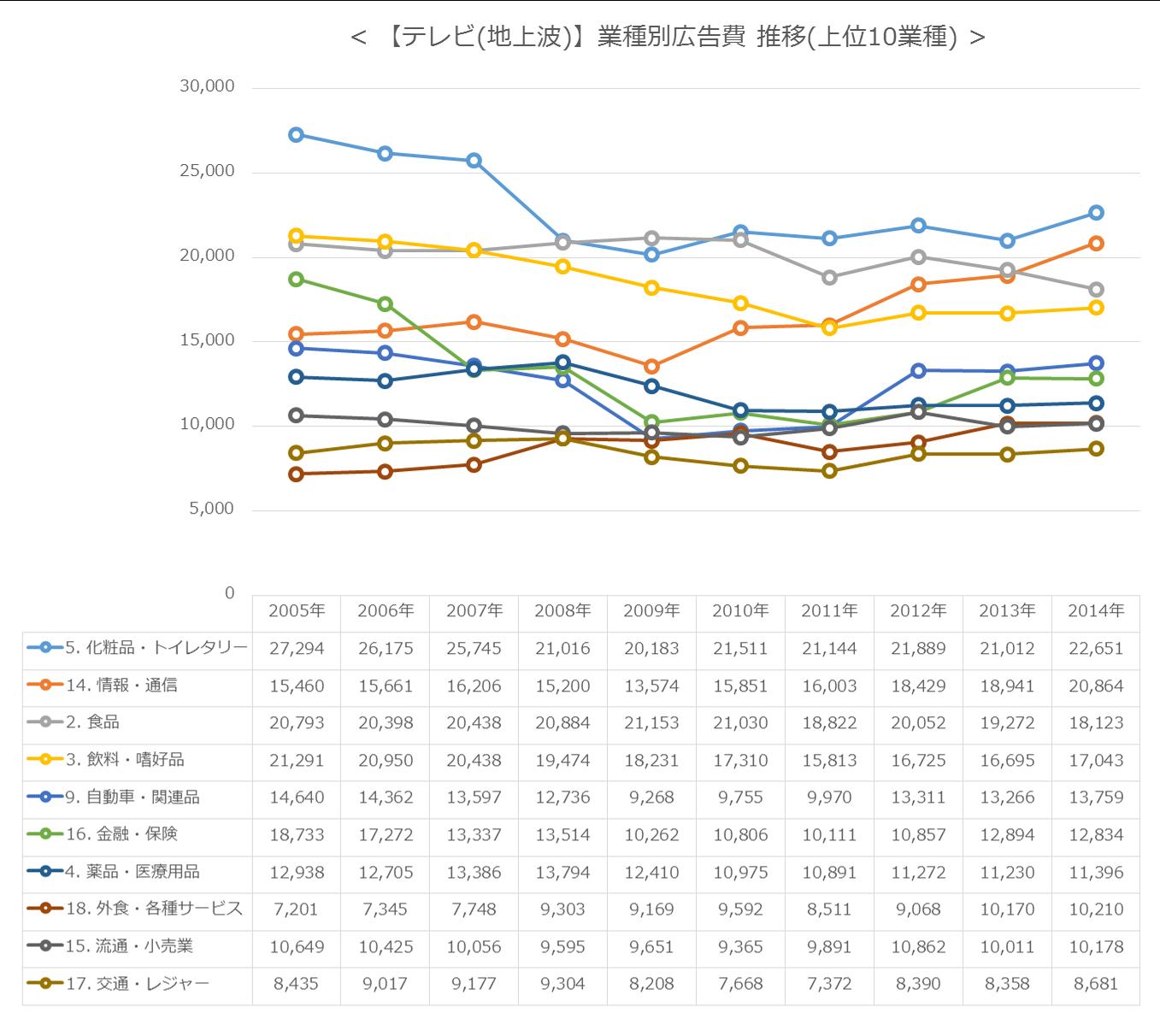 【テレビ(地上波)】業種別広告費 推移(上位10業種)