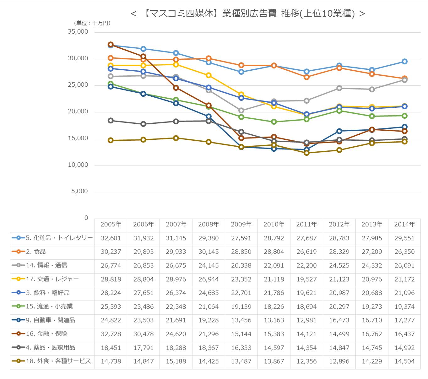 【マスコミ四媒体】業種別広告費 推移(上位10業種)